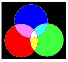 Simulated (idealised) additive colour mixing