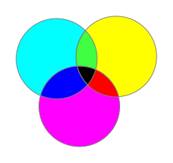Simulation of Subtractive Colour Mixing