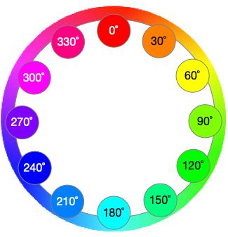 Hue colour wheel