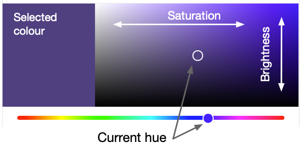 Colour picker in HSB space, with saturation and brightness plotted.