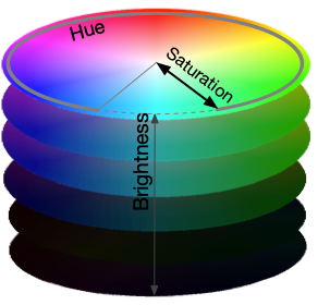 Hue Saturation Brightness (HSB) colour space, represented by a cylinder.